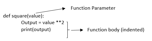 basic python fundamentals