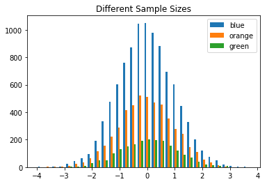 Plotting a multiple histogram with different length