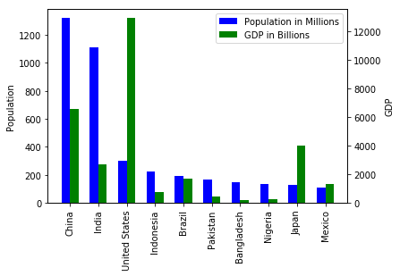 Plotting multiple bar charts using Matplotlib library in Python