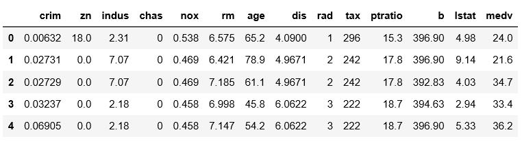 Linear Regression to Boston Housing Dataset