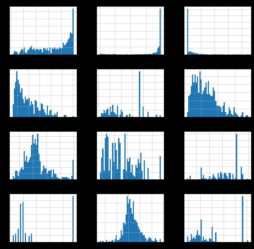 Linear Regression to Boston Housing Data set