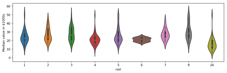 Matplotlib Plots for Data Visualization in Data Science
